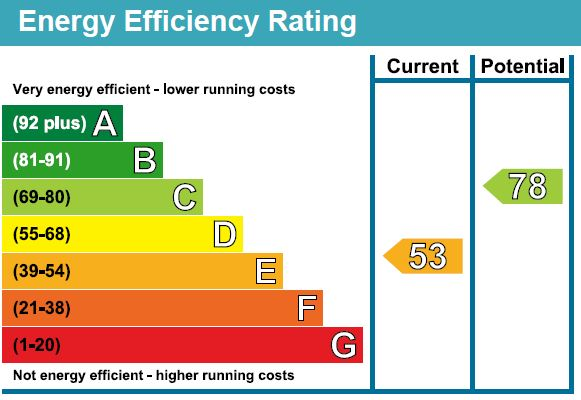 EPC Graph for F2 Spring Mount, Harrogate, HG1 2HX