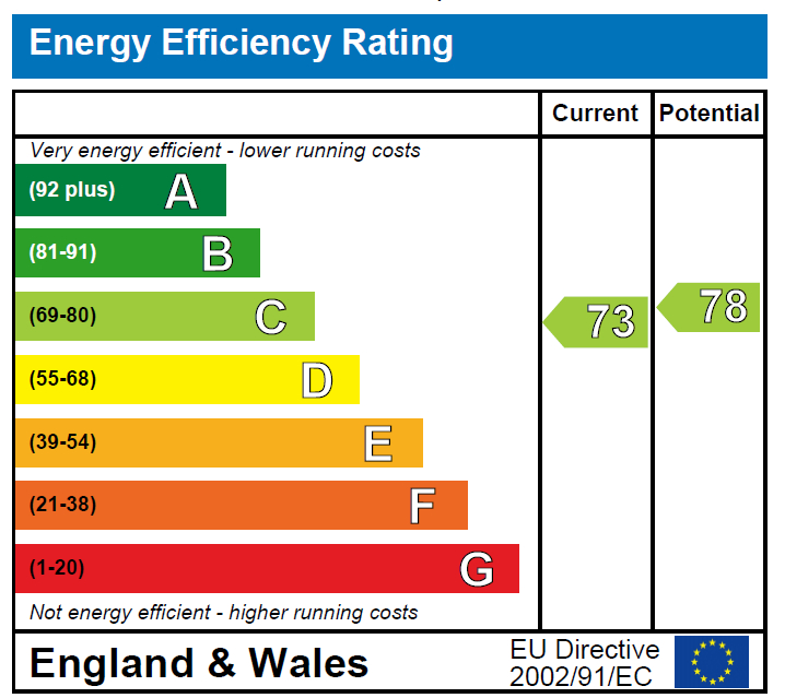 EPC Graph for Tewit Well Road, Harrogate, HG2 8JE