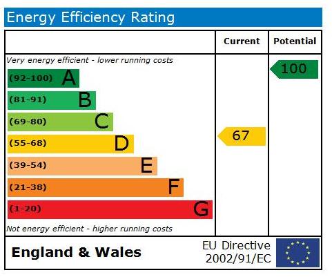 EPC Graph for Ripon Road, Killinghall, HG3 2AY
