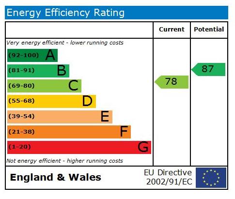 EPC Graph for Bond End, Knaresborough, HG5 9AQ