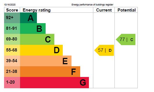 EPC Graph for Prospect Place, Harrogate, HG1 1LB