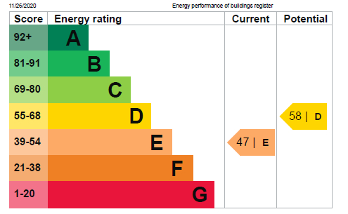 EPC Graph for High Street, Starbeck, HG2 7LH
