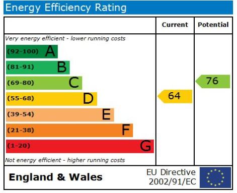 EPC Graph for Otley Road, Harrogate, HG2 0DJ