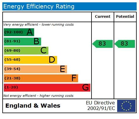 EPC Graph for Apt 5, Westfield Terrace, Tadcaster, LS24 9JL