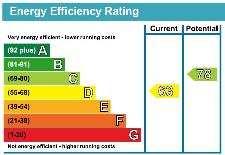 EPC Graph for Park Avenue, Harrogate, HG2 9BG