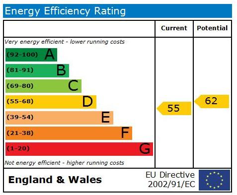 EPC Graph for Kings Road, Harrogate, HG1 5HY