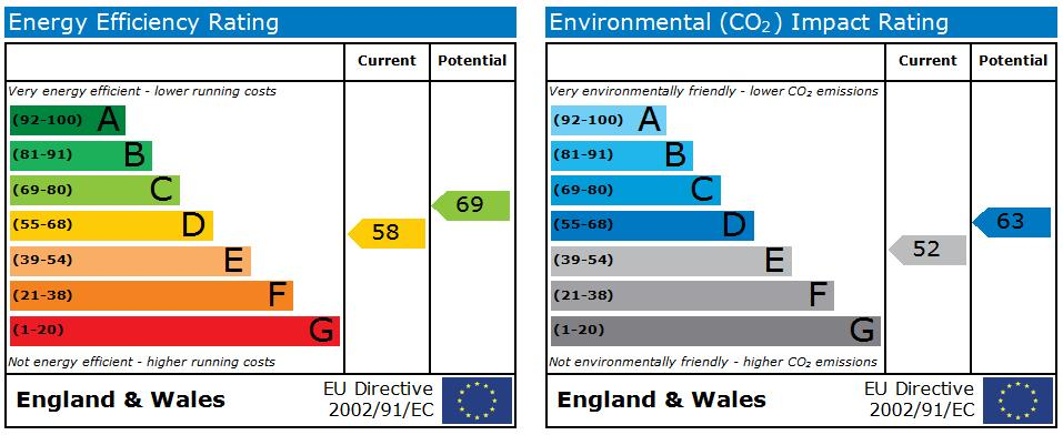 EPC Graph for Ash Road, Harrogate, HG2 8EG