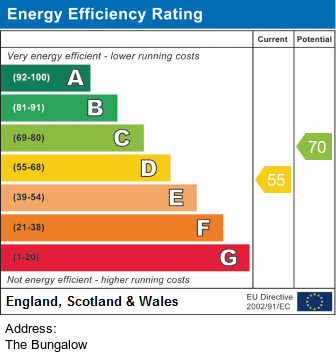 EPC Graph for Sycamore Close, Burnt Yates, HG3 3EJ