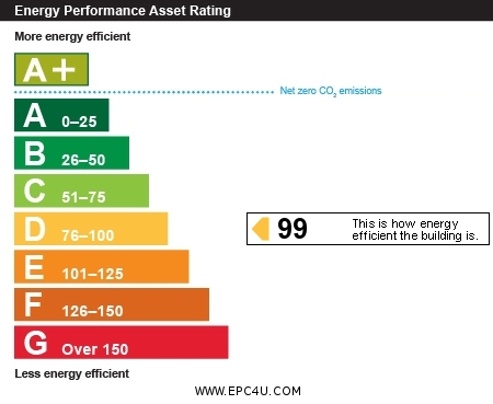 EPC Graph for East Parade, Harrogate, HG1 5LT