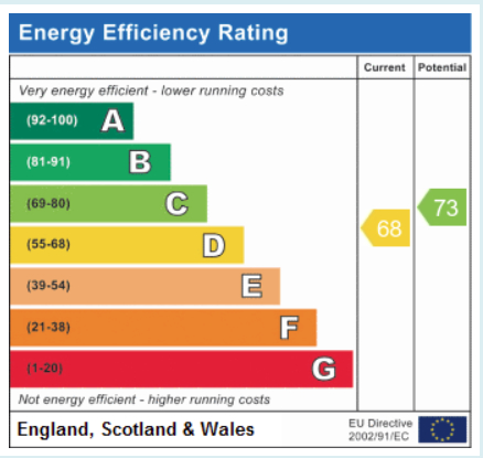 EPC Graph for Hollins Hall, Hampsthwaite, HG3 2WY