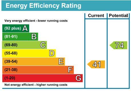 EPC Graph for Stray Road, Harrogate, HG2 8AR
