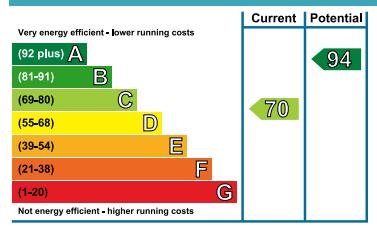 EPC Graph for Foundry Lane, Summerbridge, HG3 4JN
