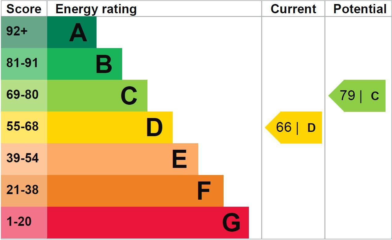EPC Graph for St Ronans Close, Harrogate, HG2 8LF