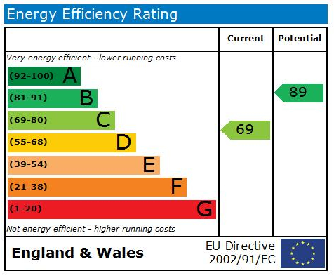 EPC Graph for Avenue Place, Starbeck, HG2 7PJ