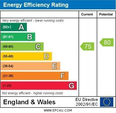 EPC Graph for Burton Leonard, North Yorkshire