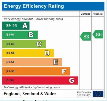 EPC Graph for East Park Road, Harrogate, HG1 5QX