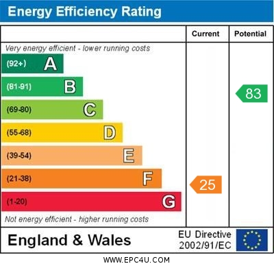 EPC Graph for Mayfield Grove, Harrogate, HG1 5HB