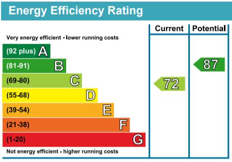 EPC Graph for St Johns Grove, Harrogate, HG1 3AH
