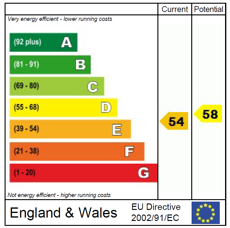 EPC Graph for Wentworth Court, Harrogate, HG2 0EL