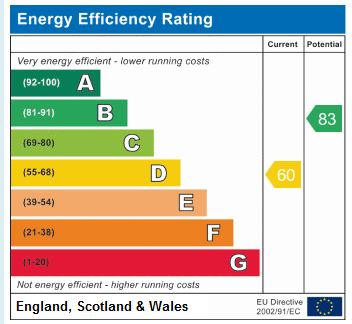 EPC Graph for Sandhill Drive, Harrogate, HG1 4JL