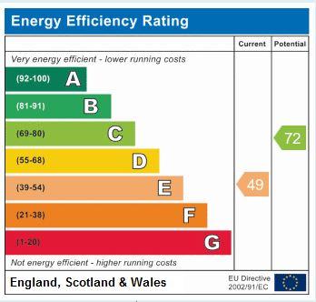 EPC Graph for Thirsk Road, Easingwold, YO61 3NJ