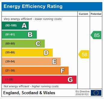 EPC Graph for Park House Green, Harrogate, HG1 3HW