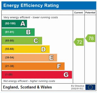 EPC Graph for St Georges Road, Harrogate, HG2 9BF