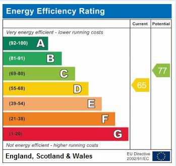 EPC Graph for Hollins Mews, Harrogate, HG1 2HJ