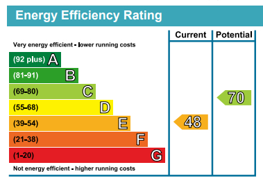 EPC Graph for Mill Lane, Hartwith, HG3 3EX