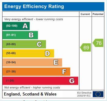 EPC Graph for Hyde Park Road, Harrogate, HG1 5NR