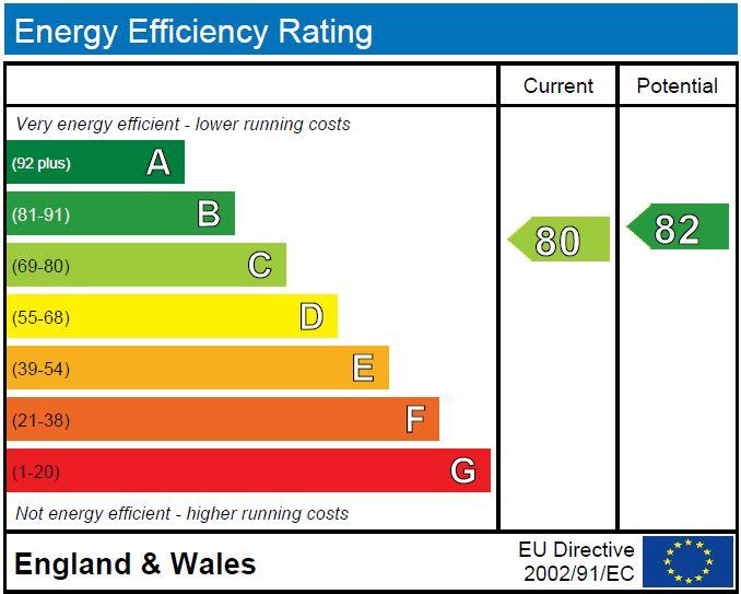 EPC Graph for Harlow Moor Drive, Harrogate, HG2 0JX