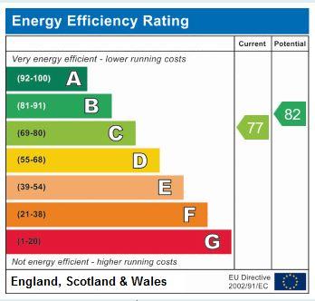 EPC Graph for East Parade, Harrogate, HG1 5LQ