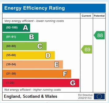 EPC Graph for Beech Grove, Knaresborough, HG5 0NR