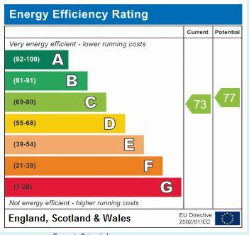 EPC Graph for Millgarth Court, Collingham, LS22 5JZ