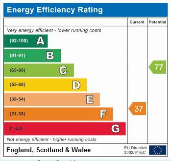 EPC Graph for Greenhow Hill, Harrogate, HG3 5JQ