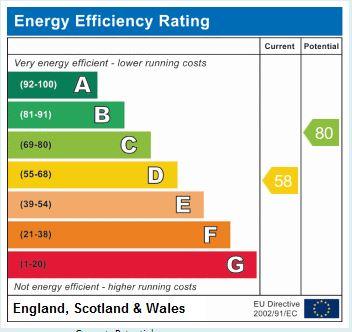 EPC Graph for Raw Gap, Knaresborough