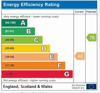 EPC Graph for Valley Drive, Harrogate, HG1 0JP