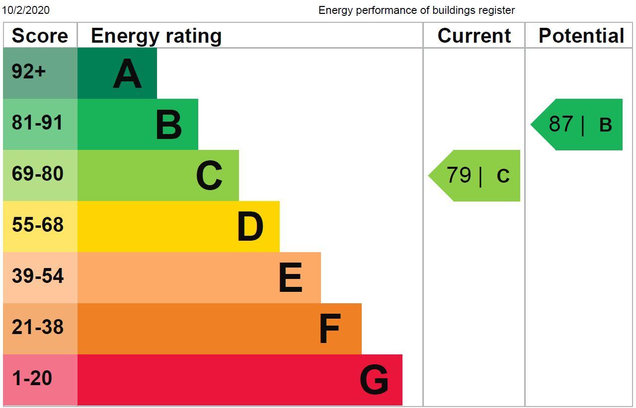 EPC Graph for Garden Mews, Harrogate, HG2 0FD