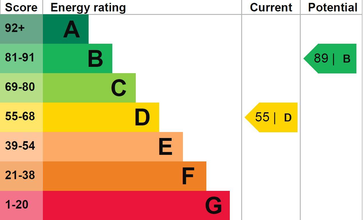 EPC Graph for Baden Street, Harrogate, HG1 4BX