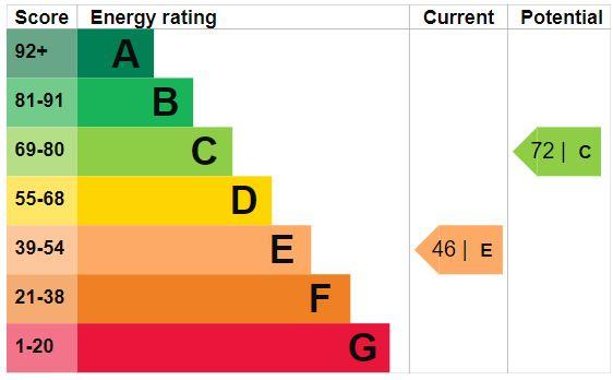 EPC Graph for Montpellier Gardens, Harrogate, HG1 2TF