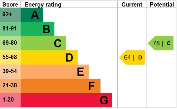 EPC Graph for Durham Way, Harrogate, HG3 2TA