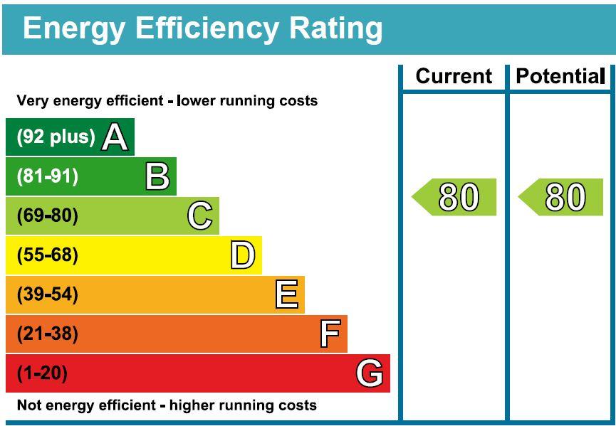 EPC Graph for Coppice Drive, Harrogate, HG1 2JE