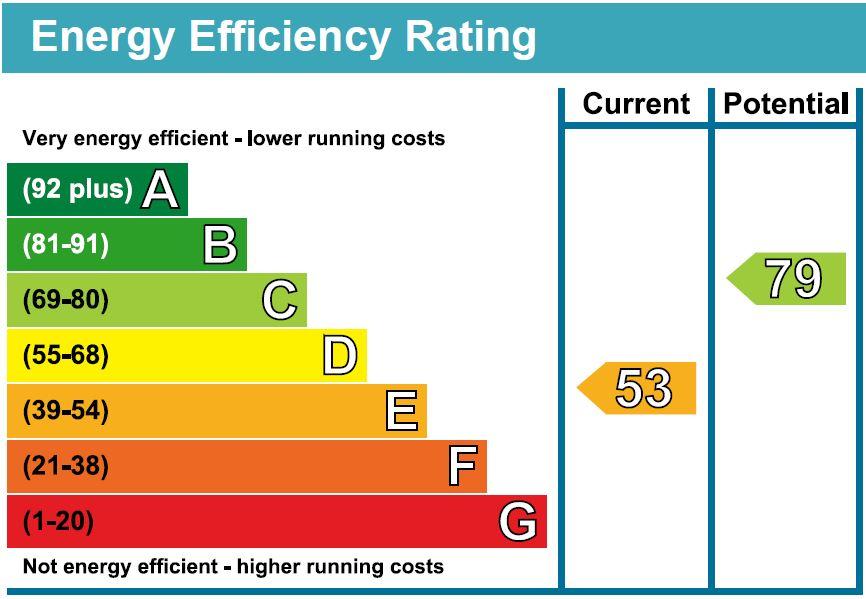 EPC Graph for Victoria Road, Harrogate, HG2 0HQ