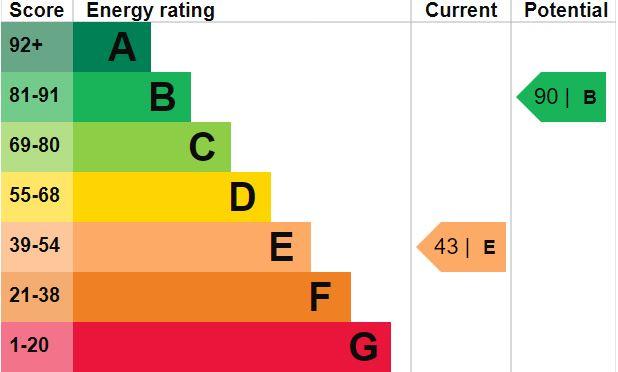 EPC Graph for Tollerton Road, Huby, York, YO61 1JD
