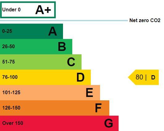 EPC Graph for Beulah Street, Harrogate, HG1 1QQ
