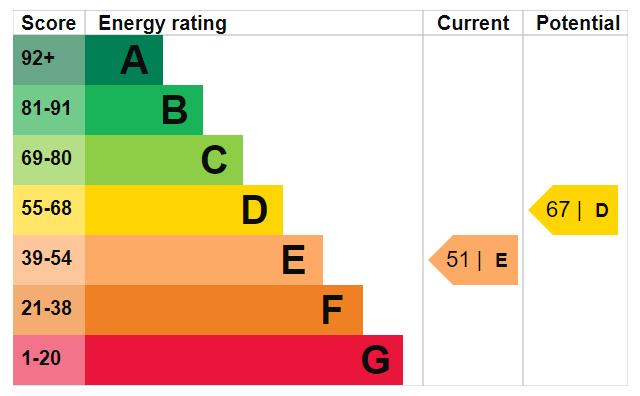EPC Graph for Flat 1, 27a Westmoreland Street, Harrogate, HG1 5AY