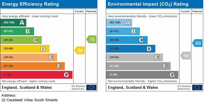 Cauldwell Villas, South Shields EPC graph